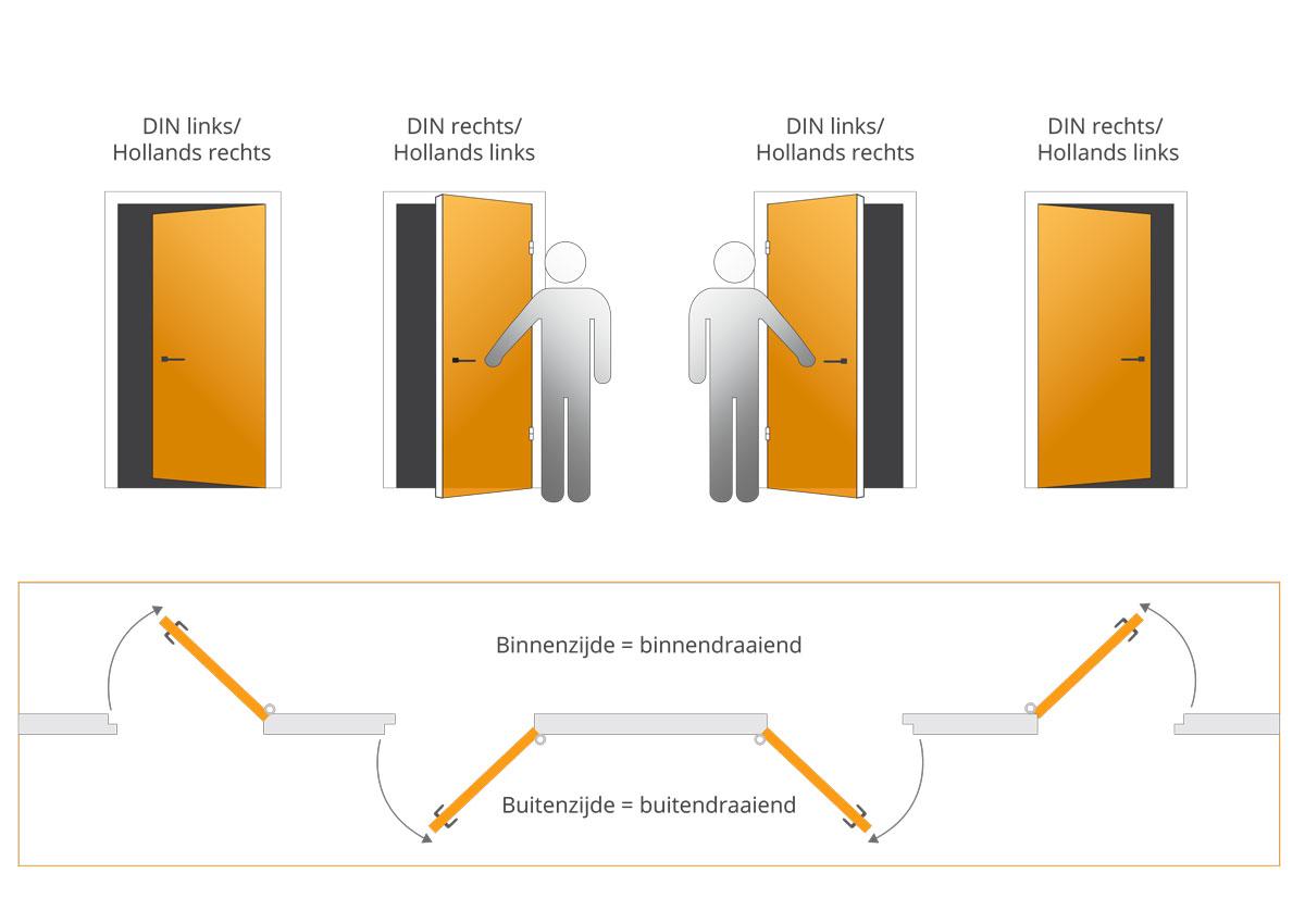 De draairichtingen van een deur worden verduidelijkt met een animatie